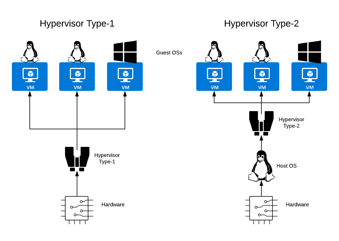Hypervisor types illustration